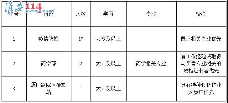 淮安市第二人民医院2021年公开招聘劳务派遣人员公告相关图片信息